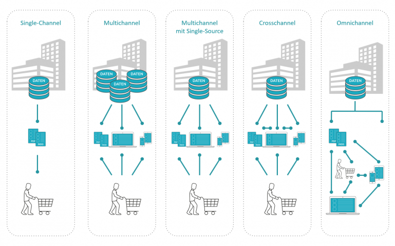 omnichannel multichannel von infolox